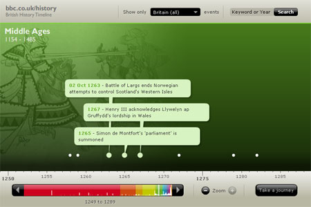 Historia británica interactiva