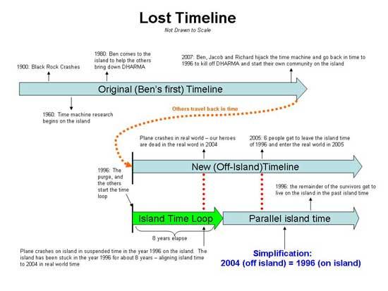 Lost: La teoría del viaje en el tiempo