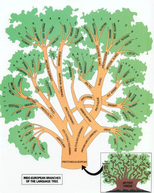 familias idiomas indoeuropeos