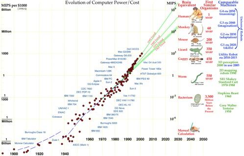 evolución ordenadores inteligencia