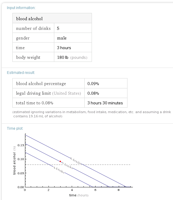 nivel de alcohol en sangre en Wolfram Alpha