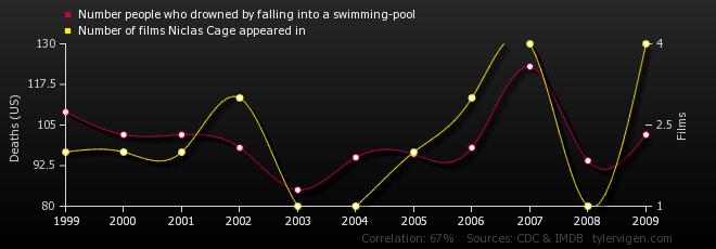 numero de ahogados en piscina eliculas nicolas cage