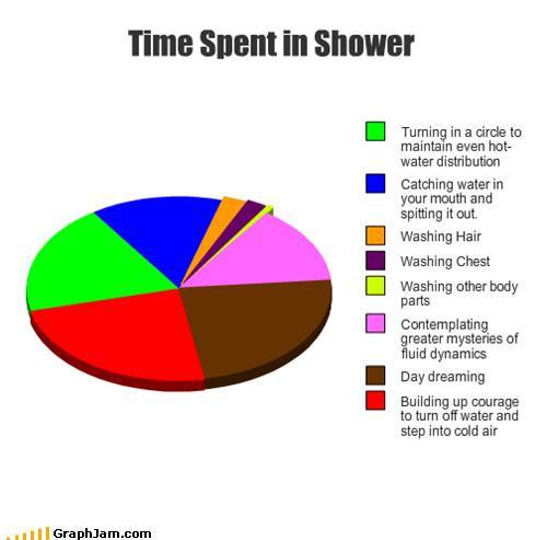 Distribuci n del tiempo pasado en la ducha refugio antia reo for Rate your builder